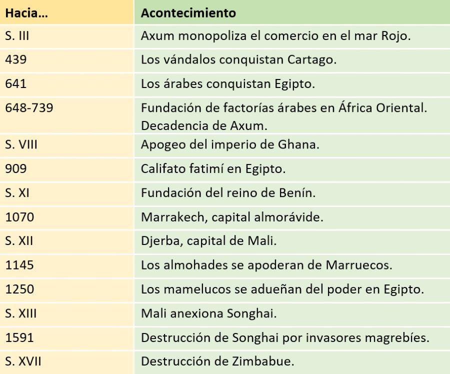 1.500 AÑOS DE HISTORIA